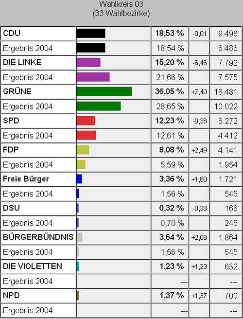 Per Klick zu den anderen Wahlergebnissen in Dresden.