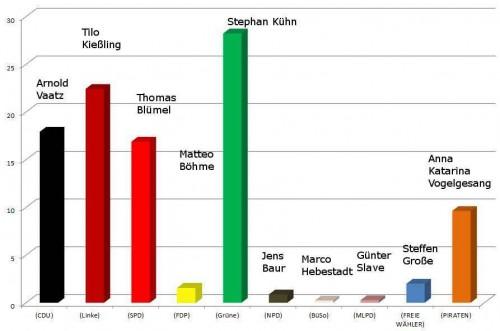 Erststimmenverteilung in den Wahllokalen in der Äußeren Neustadt