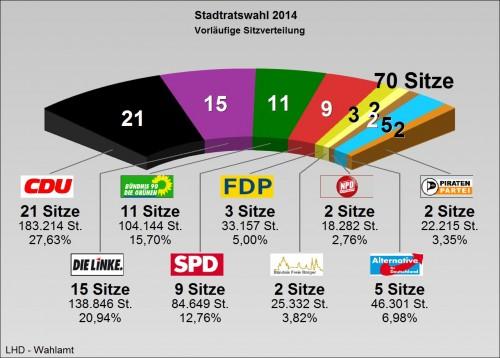 Sitzverteilung im Stadtrat. Grafik: dresden.de