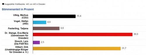 Das vorläufige Ergebnis der OB-Wahl.
