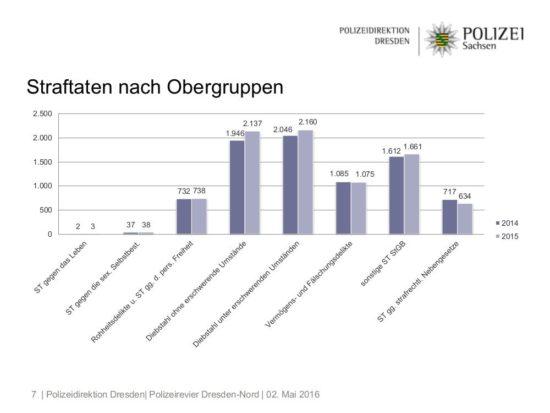 Polizei-Statistik Dresden-Neustadt 2015: Straftaten nach Obergruppen - Grafik: Polizeidirektion Dresden