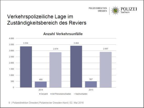 Unfall Statistik - Grafik: Polizeidirektion Dresden