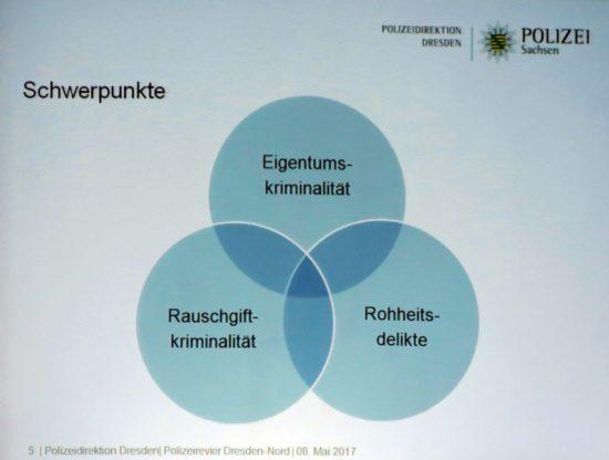 Die drei Schwerpunkte der Kriminalität.