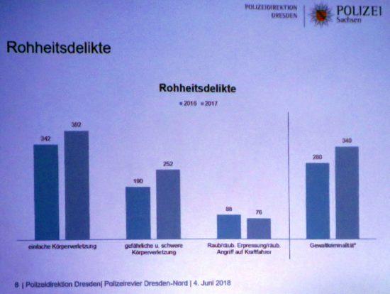 Gewaltkriminalität in der Neustadt