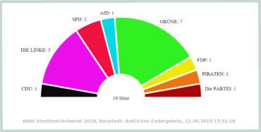 Die Wahl zum Stadtbezirksbeirat muss neu ausgezählt werden - mit einer Veränderung der Sitzverteiliung wird nicht gerechnet. Quelle: dresden.de