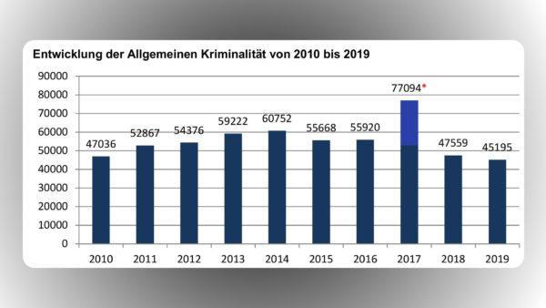 Entwicklung inklusive des Sonderfalls Infinus, der 2017 für 23.626 Fälle sorgte.