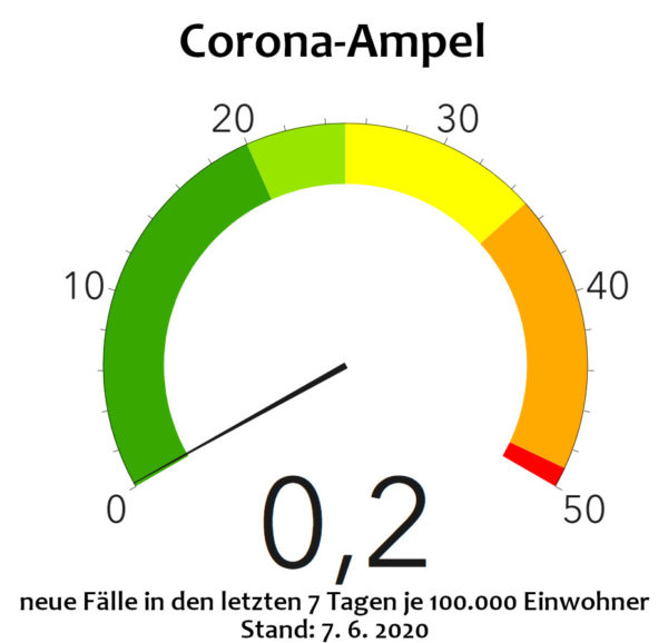 Corona-Ampel des Gesundheitsamtes. Stand: 7. Juni
