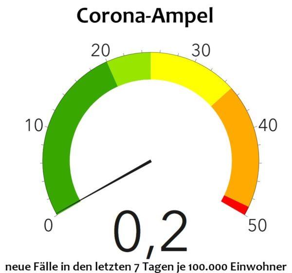 Corona-Ampel des Gesundheitsamtes - Stand: 14. Juni 2020