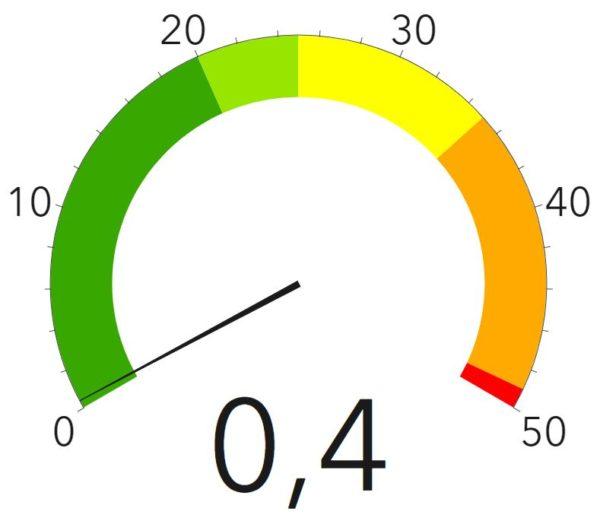 Corona-Ampel des Gesundheitsamtes - Stand: 28. Juni 2020