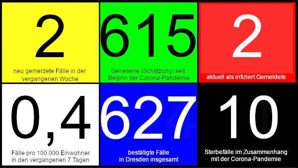 Zwei neue Fälle in den vergangenen 7 Tagen. 615 Genesene (Schätzung), nach dieser Schätzung gibt es aktuell zwei Infizierte. 0,4 neue Fälle pro 100.000 Einwohner in den letzten 7 Tagen. 627 bestätigte Fälle insgesamt. 10 Todesfälle im Zusammenhang mit Corona. Quelle: Gesundheitsamt Dresden