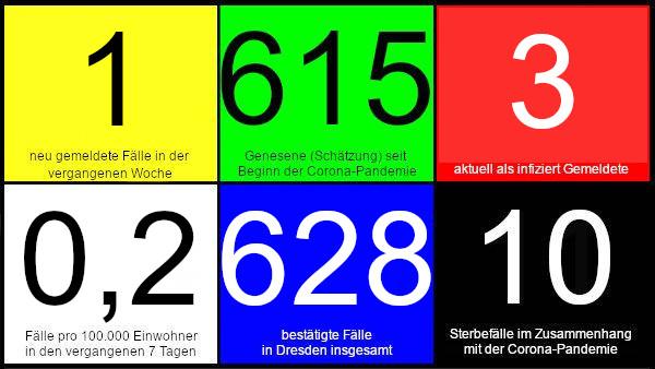 Ein neuer Fall in den vergangenen 7 Tagen. 615 Genesene (Schätzung), nach dieser Schätzung gibt es aktuell drei Infizierte. 0,2 Fälle pro 100.000 Einwohner in den letzten 7 Tagen. 628 bestätigte Fälle insgesamt. 10 Todesfälle im Zusammenhang mit Corona. Quelle: Gesundheitsamt Dresden