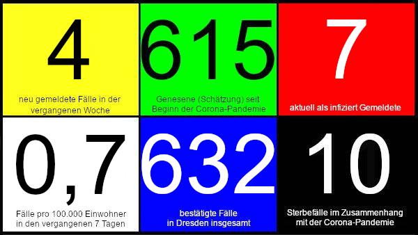 Vier neue Fälle in den vergangenen 7 Tagen. 615 Genesene (Schätzung), nach dieser Schätzung gibt es aktuell sieben Infizierte. 0,7 Fälle pro 100.000 Einwohner in den letzten 7 Tagen. 632 bestätigte Fälle insgesamt. 10 Todesfälle im Zusammenhang mit Corona. Quelle: Gesundheitsamt Dresden