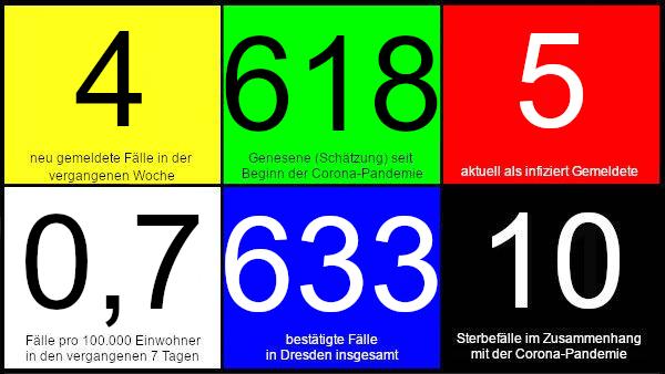 Vier neue Fälle in den vergangenen 7 Tagen. 618 Genesene (Schätzung), nach dieser Schätzung gibt es aktuell fünf Infizierte. 0,7 Fälle pro 100.000 Einwohner in den letzten 7 Tagen. 633 bestätigte Fälle insgesamt. 10 Todesfälle im Zusammenhang mit Corona. Quelle: Gesundheitsamt Dresden