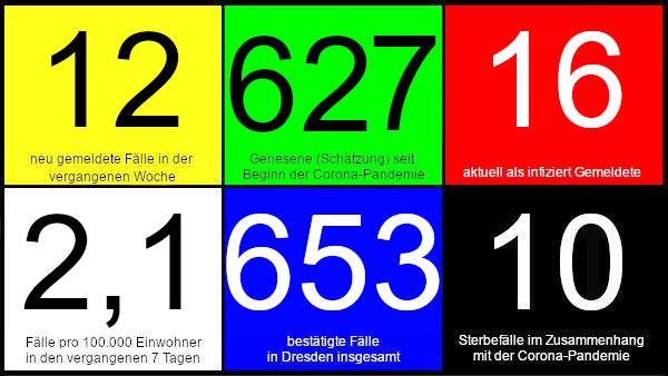 Zwölf neue Fälle in den vergangenen 7 Tagen. 627 Genesene (Schätzung), nach dieser Schätzung gibt es aktuell 16 Infizierte. 2,1 Fälle pro 100.000 Einwohner in den letzten 7 Tagen. 653 bestätigte Fälle insgesamt. 10 Todesfälle im Zusammenhang mit Corona. Quelle: Gesundheitsamt Dresden