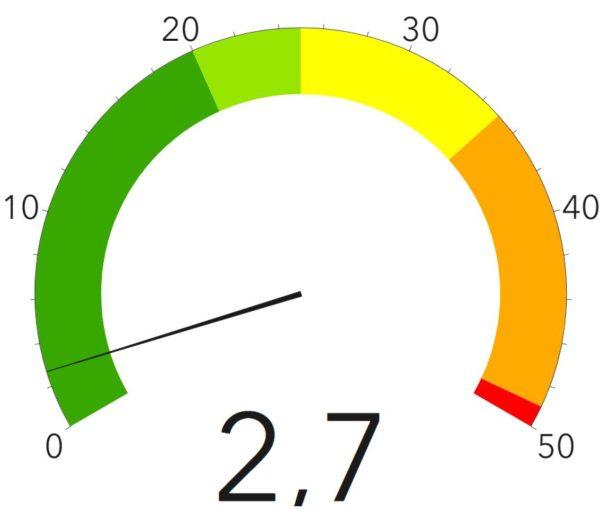 Corona-Ampel des Gesundheitsamtes - Stand: 23. August 2020