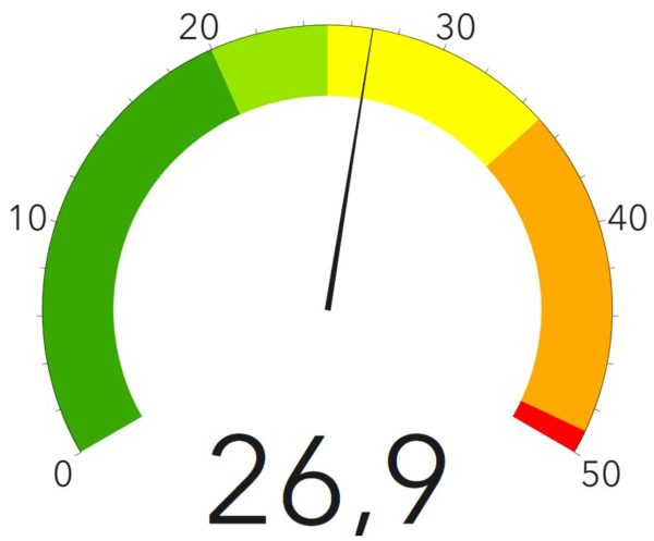 Corona-Ampel des Gesundheitsamtes - Stand: 11. Oktober 2020