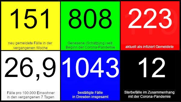 151 neue Fälle in den vergangenen 7 Tagen. 808 Genesene (Schätzung), nach dieser Schätzung gibt es aktuell 223 Infizierte. 26,9 Fälle pro 100.000 Einwohner in den letzten 7 Tagen. 1.043 bestätigte Fälle insgesamt. 12 Todesfälle im Zusammenhang mit Corona. Quelle: Gesundheitsamt Dresden