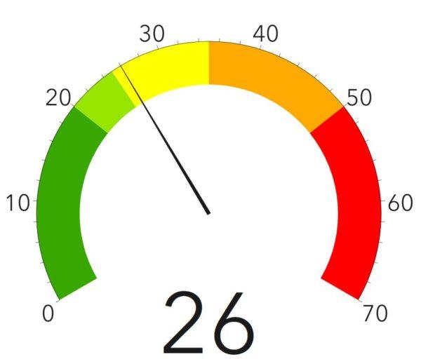 Corona-Ampel des Gesundheitsamtes - Stand: 18. Oktober 2020