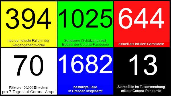 394 neue Fälle in den vergangenen 7 Tagen. 1025 Genesene (Schätzung), nach dieser Schätzung gibt es aktuell 644 Infizierte. 70 Fälle pro 100.000 Einwohner in der vergangenen Woche laut Dresdner Corona-Ampel. 1.682 bestätigte Fälle insgesamt. 13 Todesfälle im Zusammenhang mit Corona. Quelle: Gesundheitsamt Dresden