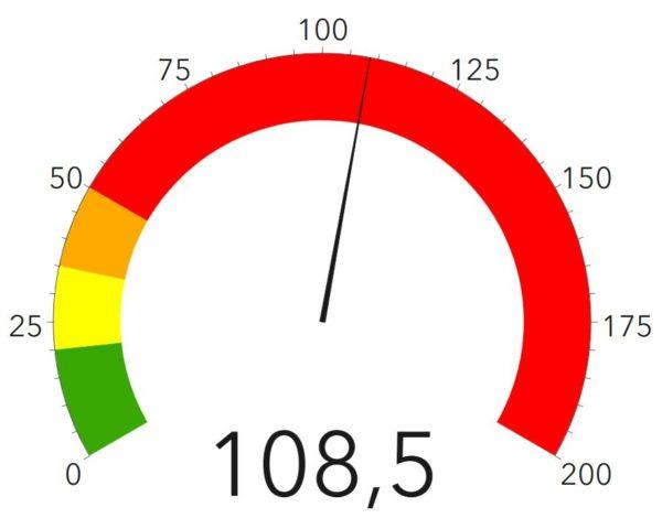 Corona-Ampel des Gesundheitsamtes - Stand: 15. November 2020