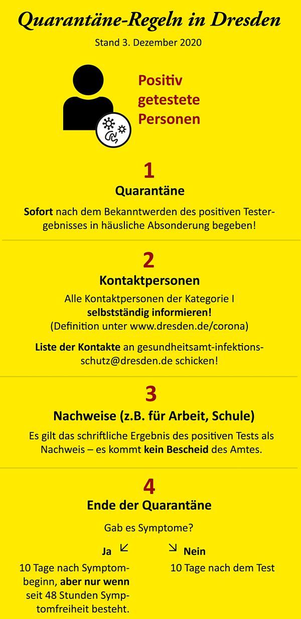 Quarantäneregeln für positive getestete Personen. Quelle: dresden.de