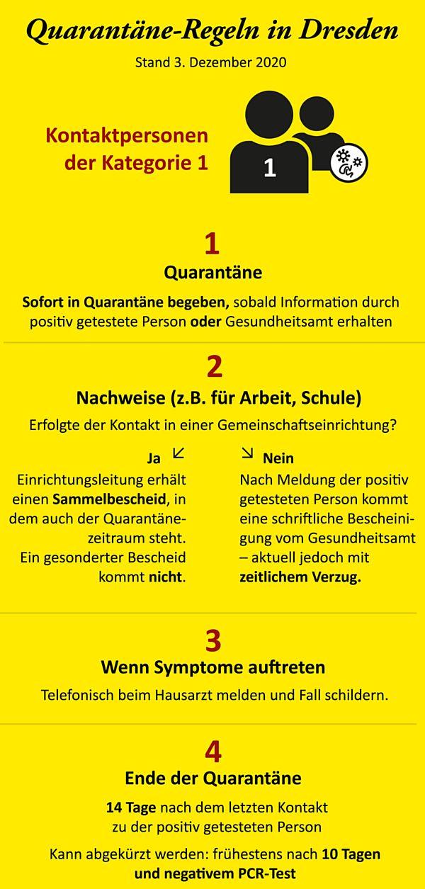 Regeln für die Kontaktpersonen. Quelle: dresden.de