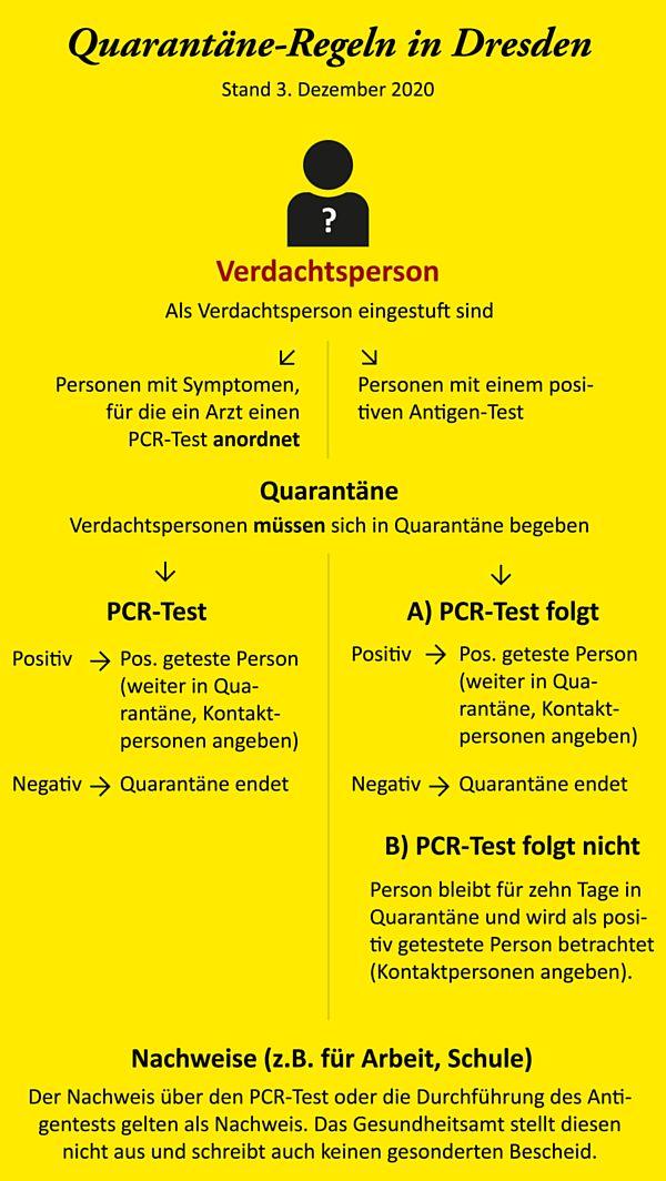 Regeln für Verdachtspersonen. Quelle: dresden.de