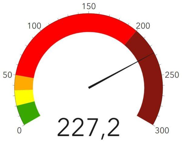 Corona-Ampel des RKI - Stand: 8. Dezember 2020 - 227,2 infiziert Gemeldete in den vergangenen sieben Tagen je 100.000 Einwohner