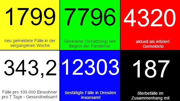 1.799 neue Fälle in den vergangenen 7 Tagen. 7.796 Genesene (Schätzung), nach dieser Schätzung gibt es aktuell 4.320 Infizierte. 343,2 Fälle pro 100.000 Einwohner in der vergangenen Woche laut Dresdner Corona-Ampel. 12.303 bestätigte Fälle insgesamt. 187 Todesfälle im Zusammenhang mit Corona. Quelle: Gesundheitsamt Dresden