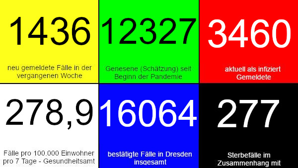 1.436 neue Fälle in den vergangenen 7 Tagen. 12.327 Genesene (Schätzung), nach dieser Schätzung gibt es aktuell 3.460 Infizierte. 278,9 Fälle pro 100.000 Einwohner in der vergangenen Woche laut Dresdner Corona-Ampel. 16.064 bestätigte Fälle insgesamt. 277 Todesfälle im Zusammenhang mit Corona. Quelle: Gesundheitsamt Dresden