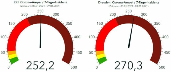 Corona-Ampeln RKI und Gesundheitsamt Dresden - Stand: 10. Januar 2021