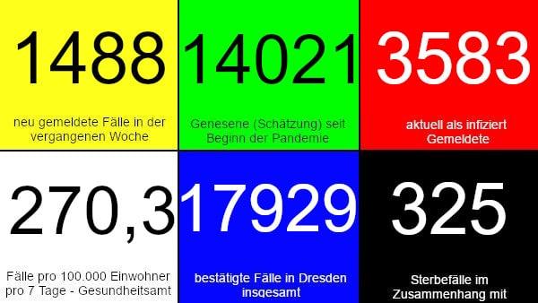 1.488 neue Fälle in den vergangenen 7 Tagen. 14.021 Genesene (Schätzung), nach dieser Schätzung gibt es aktuell 3.583 Infizierte. 270,3 Fälle pro 100.000 Einwohner in der vergangenen Woche laut Dresdner Corona-Ampel. 17.929 bestätigte Fälle insgesamt. 325 Todesfälle im Zusammenhang mit Corona. Quelle: Gesundheitsamt Dresden
