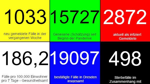 1.033 neue Fälle in den vergangenen 7 Tagen. 15.727 Genesene (Schätzung), nach dieser Schätzung gibt es aktuell 2.872 Infizierte. 186,2 Fälle pro 100.000 Einwohner in der vergangenen Woche laut Dresdner Corona-Ampel. 19.097 bestätigte Fälle insgesamt. 498 Todesfälle im Zusammenhang mit Corona. Quelle: Gesundheitsamt Dresden