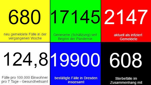 680 neue Fälle in den vergangenen 7 Tagen. 17.145 Genesene (Schätzung), nach dieser Schätzung gibt es aktuell 2.147 Infizierte. 124,8 Fälle pro 100.000 Einwohner in der vergangenen Woche laut Dresdner Corona-Ampel. 19.900 bestätigte Fälle insgesamt. 608 Todesfälle im Zusammenhang mit Corona. Quelle: Gesundheitsamt Dresden