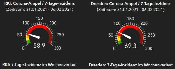 Corona-Ampeln RKI und Gesundheitsamt Dresden - Stand: 7. Februar 2021