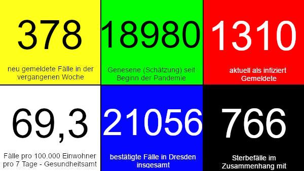 378 neue Fälle in den vergangenen 7 Tagen. 18.980 Genesene (Schätzung), nach dieser Schätzung gibt es aktuell 1.310 Infizierte. 69,3 Fälle pro 100.000 Einwohner in der vergangenen Woche laut Dresdner Corona-Ampel. 21.056 bestätigte Fälle insgesamt. 766 Todesfälle im Zusammenhang mit Corona. Quelle: Gesundheitsamt Dresden