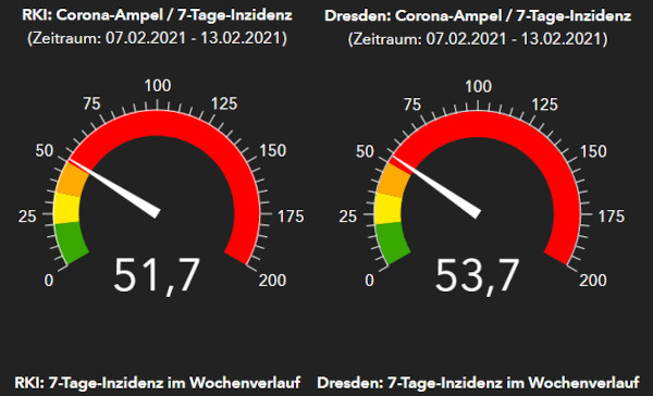 Corona-Ampeln RKI und Gesundheitsamt Dresden - Stand: 14. Februar 2021