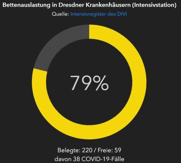 Bettenauslastung der Dresdner Krankenhäuser laut Dresden-Dashboard, die dargestellten Zahlen stellen eine Momentaufnahme dar und sind unter Umständen nicht mit verschiedenen Tagesreports/-daten im Zeitverlauf vergleichbar.