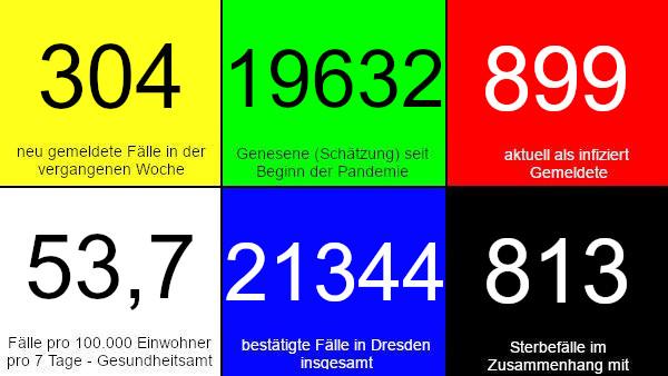 304 neue Fälle in den vergangenen 7 Tagen. 19.632 Genesene (Schätzung), nach dieser Schätzung gibt es aktuell 899 Infizierte. 53,7 Fälle pro 100.000 Einwohner in der vergangenen Woche laut Dresdner Corona-Ampel. 21.344 bestätigte Fälle insgesamt. 813 Todesfälle im Zusammenhang mit Corona. Quelle: Gesundheitsamt Dresden
