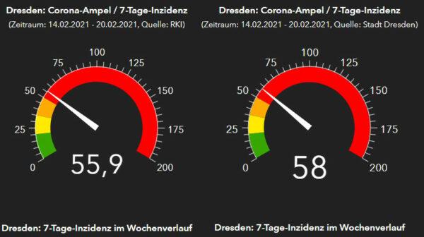 Corona-Ampeln RKI und Gesundheitsamt Dresden - Stand: 21. Februar 2021