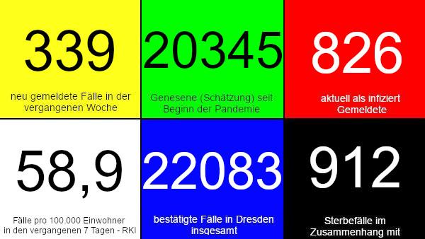 339 neue Fälle in den vergangenen 7 Tagen. 20.345 Genesene (Schätzung), nach dieser Schätzung gibt es aktuell 826 Infizierte. 58,9 Fälle pro 100.000 Einwohner in der vergangenen Woche laut RKI-Ampel. 22.083 bestätigte Fälle insgesamt. 912 Todesfälle im Zusammenhang mit Corona. Quelle: Gesundheitsamt Dresden