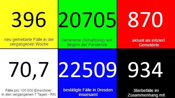 396 neue Fälle in den vergangenen 7 Tagen. 20.705 Genesene (Schätzung), nach dieser Schätzung gibt es aktuell 870 Infizierte. 70,7 Fälle pro 100.000 Einwohner in der vergangenen Woche laut RKI-Ampel. 22.509 bestätigte Fälle insgesamt. 934 Todesfälle im Zusammenhang mit Corona. Quelle: Gesundheitsamt Dresden/RKI