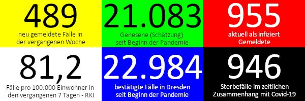 489 neue Fälle in den vergangenen 7 Tagen. 21.0833 Genesene (Schätzung), nach dieser Schätzung gibt es aktuell 955 Infizierte. 81,2 Fälle pro 100.000 Einwohner in der vergangenen Woche laut RKI-Ampel. 22.984 bestätigte Fälle insgesamt. 946 Todesfälle im Zusammenhang mit Corona. Quelle: Gesundheitsamt Dresden/RKI