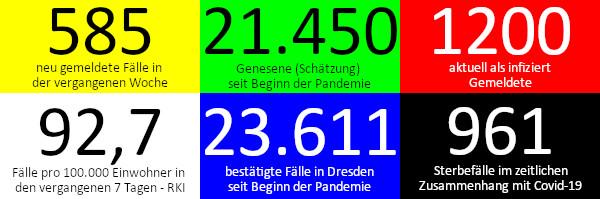 585 neue Fälle in den vergangenen 7 Tagen. 21.450 Genesene (Schätzung), nach dieser Schätzung gibt es aktuell 1.200 Infizierte. 92,7 Fälle pro 100.000 Einwohner in der vergangenen Woche laut RKI-Ampel. 23.611 bestätigte Fälle insgesamt. 961 Todesfälle im Zusammenhang mit Corona. Quelle: Gesundheitsamt Dresden/RKI