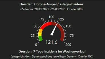 RKI-Ampel für Dresden, Stand 27. März 2021