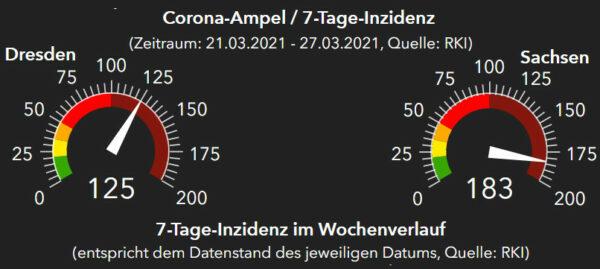 RKI-Ampeln Dresden und Sachsen. Stand: 28. März 2021