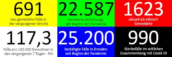 691 neue Fälle in den vergangenen 7 Tagen. 22.587 Genesene (Schätzung), nach dieser Schätzung gibt es aktuell 1.623 Infizierte. 117,3 Fälle pro 100.000 Einwohner in der vergangenen Woche laut RKI-Ampel. 25.200 bestätigte Fälle insgesamt. 990 Todesfälle im Zusammenhang mit Corona. Quelle: Gesundheitsamt Dresden/RKI