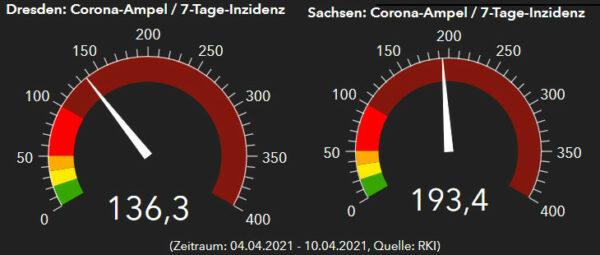 RKI-Ampeln Dresden und Sachsen. Stand: 11. April 2021