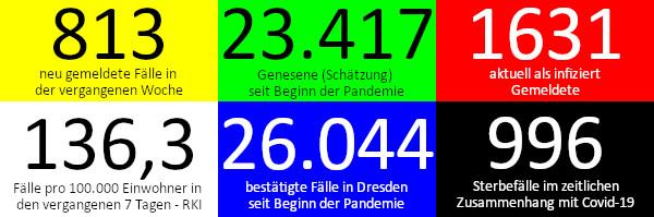 813 neue Fälle in den vergangenen 7 Tagen. 23.417 Genesene (Schätzung), nach dieser Schätzung gibt es aktuell 1.631 Infizierte. 136,3 Fälle pro 100.000 Einwohner in der vergangenen Woche laut RKI-Ampel. 26.044 bestätigte Fälle insgesamt. 996 Todesfälle im Zusammenhang mit Corona. Quelle: Gesundheitsamt Dresden/RKI