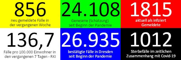 856 neue Fälle in den vergangenen 7 Tagen. 24.108 Genesene (Schätzung), nach dieser Schätzung gibt es aktuell 1.815 Infizierte. 136,7 Fälle pro 100.000 Einwohner in der vergangenen Woche laut RKI-Ampel. 26.935 bestätigte Fälle insgesamt. 1012 Todesfälle im Zusammenhang mit Corona. Quelle: Gesundheitsamt Dresden/RKI